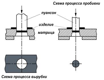 Процесс пробивки и схема вырубки металла